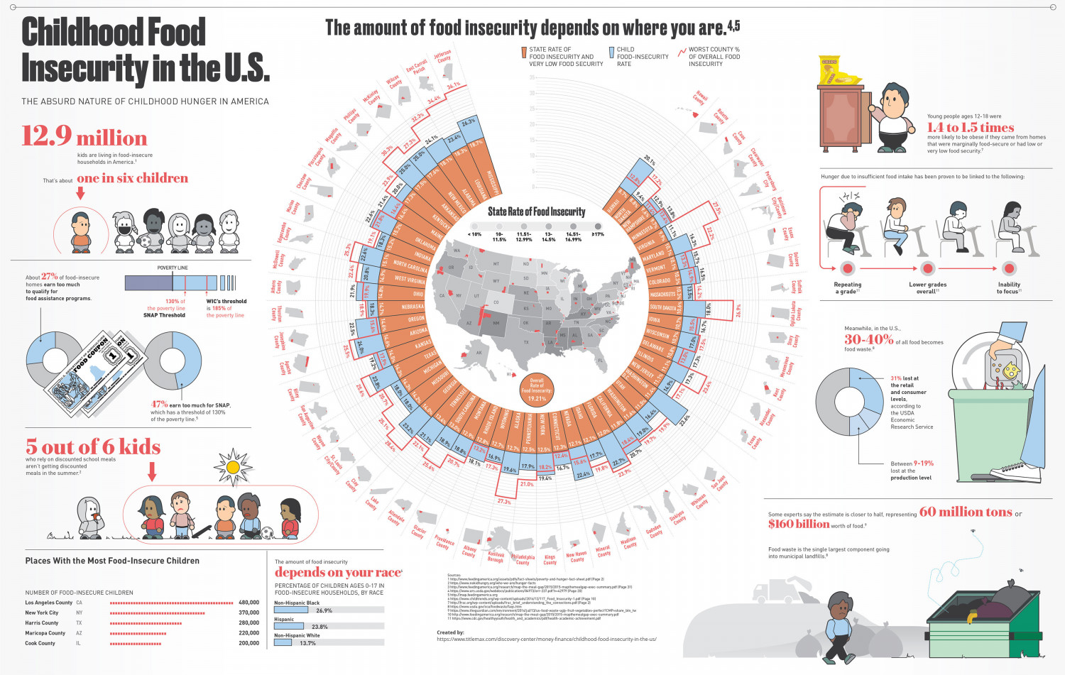 The Absurd Nature of Childhood Food Insecurity in the US Infographic