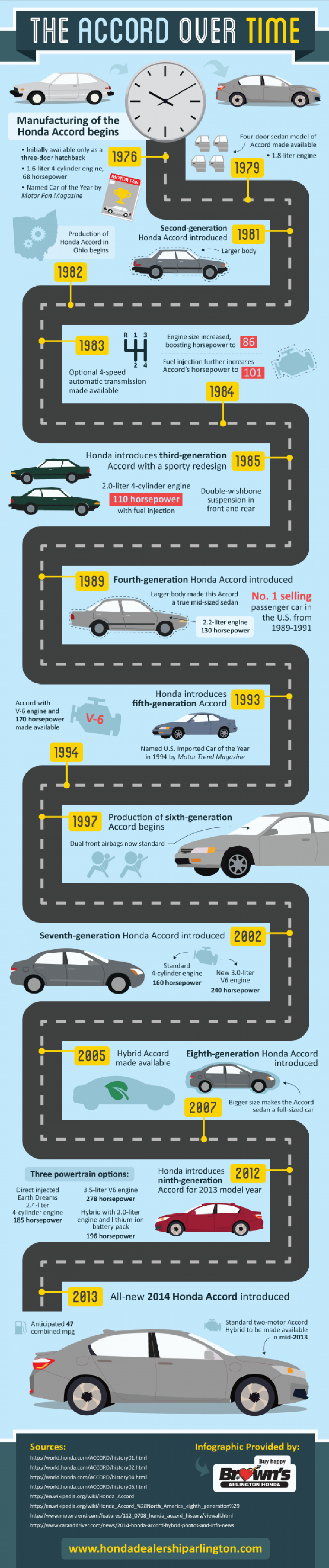 The Accord Over Time Infographic
