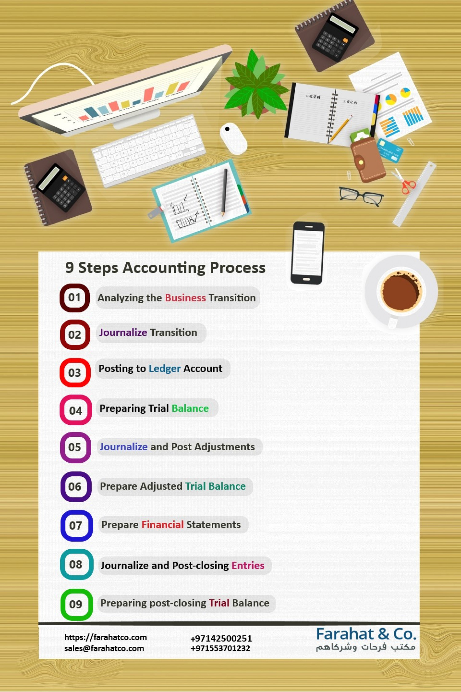 The Accounting Cycle: 9 Steps Accounting Process Infographic