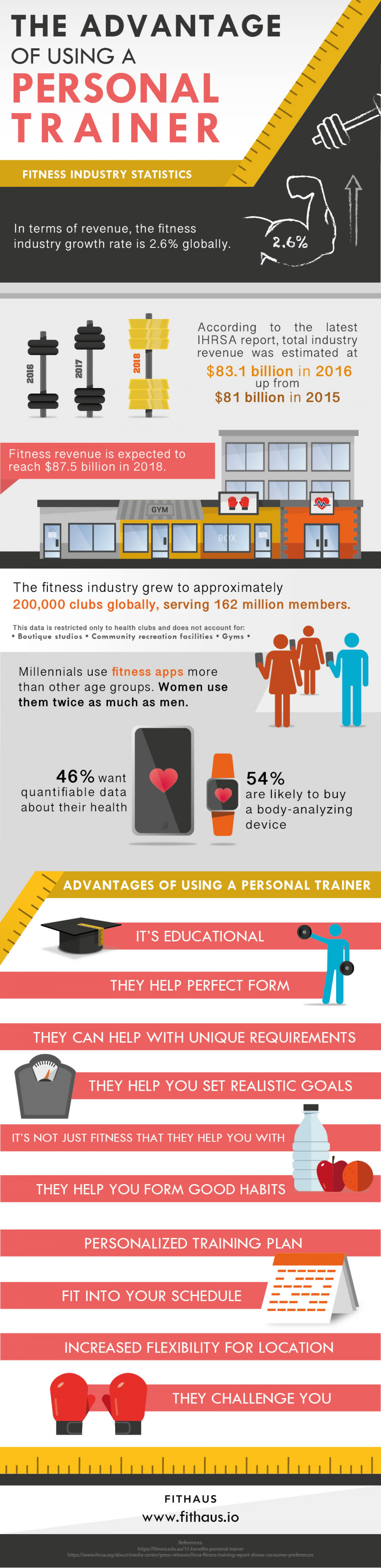 The Advantage of using a Personal Trainer Infographic