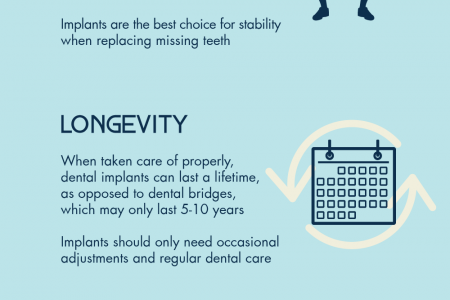 The Advantages of Dental Implants Infographic