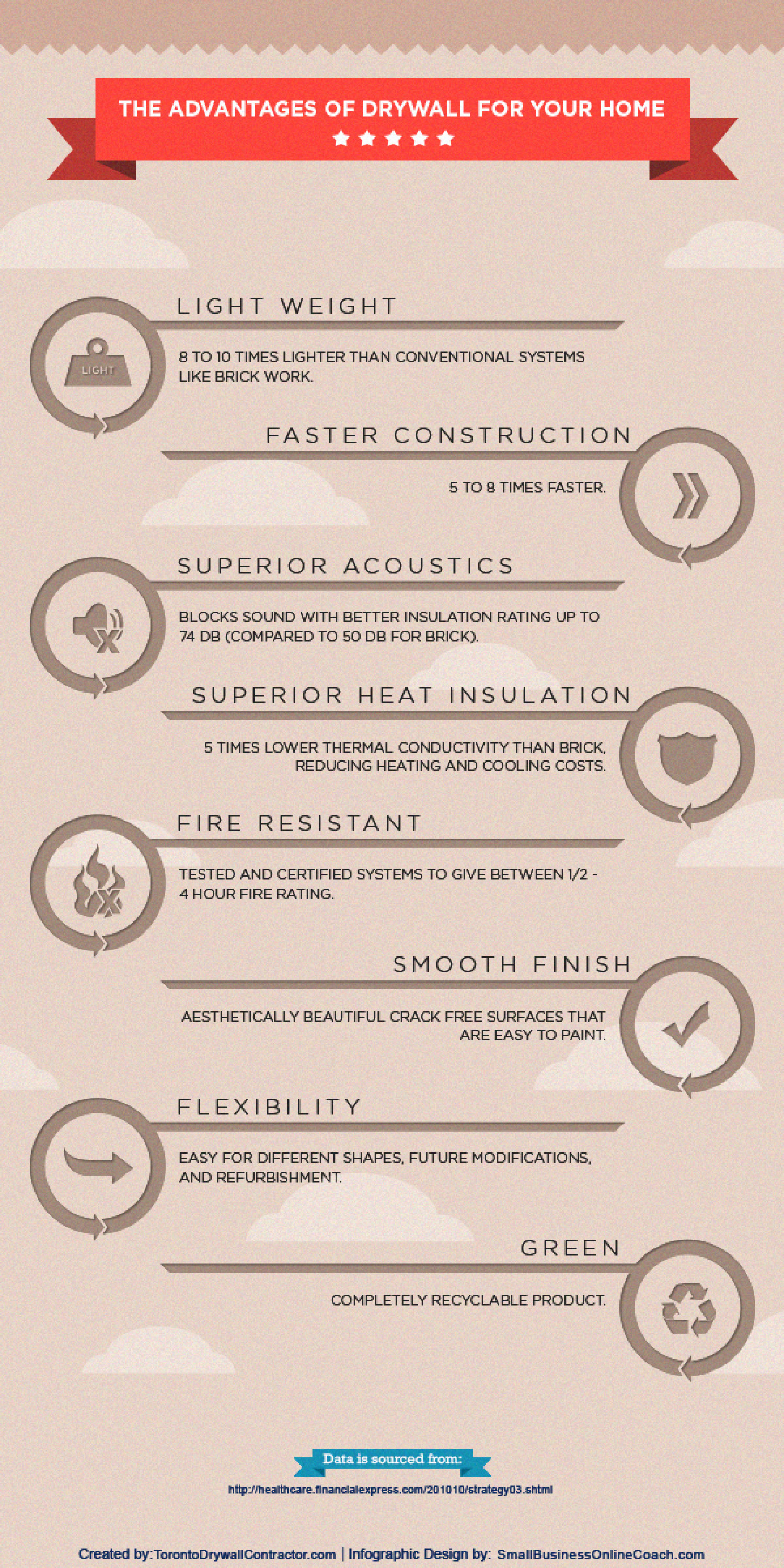 The Advantages of Drywall for Your Home Infographic