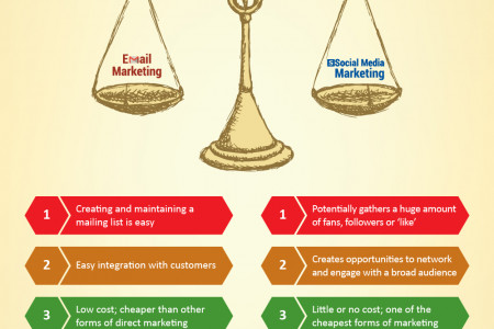 The advantages of email marketing and social media marketing Infographic