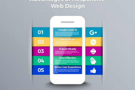 The Advantages of Responsive Web Design Infographic