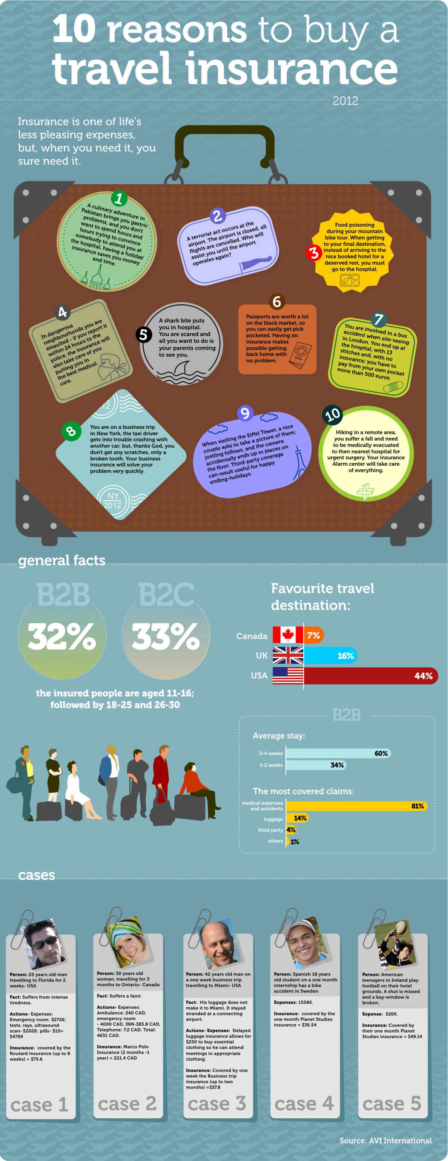 The advantages of travel insurances Infographic