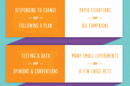 The Agile Marketing Manifesto Infographic