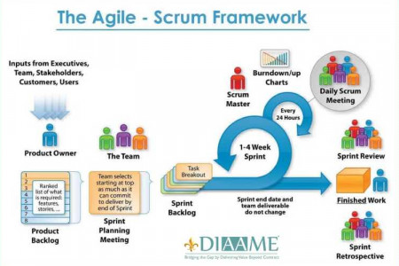 The Agile- Scrum Framework Infographic