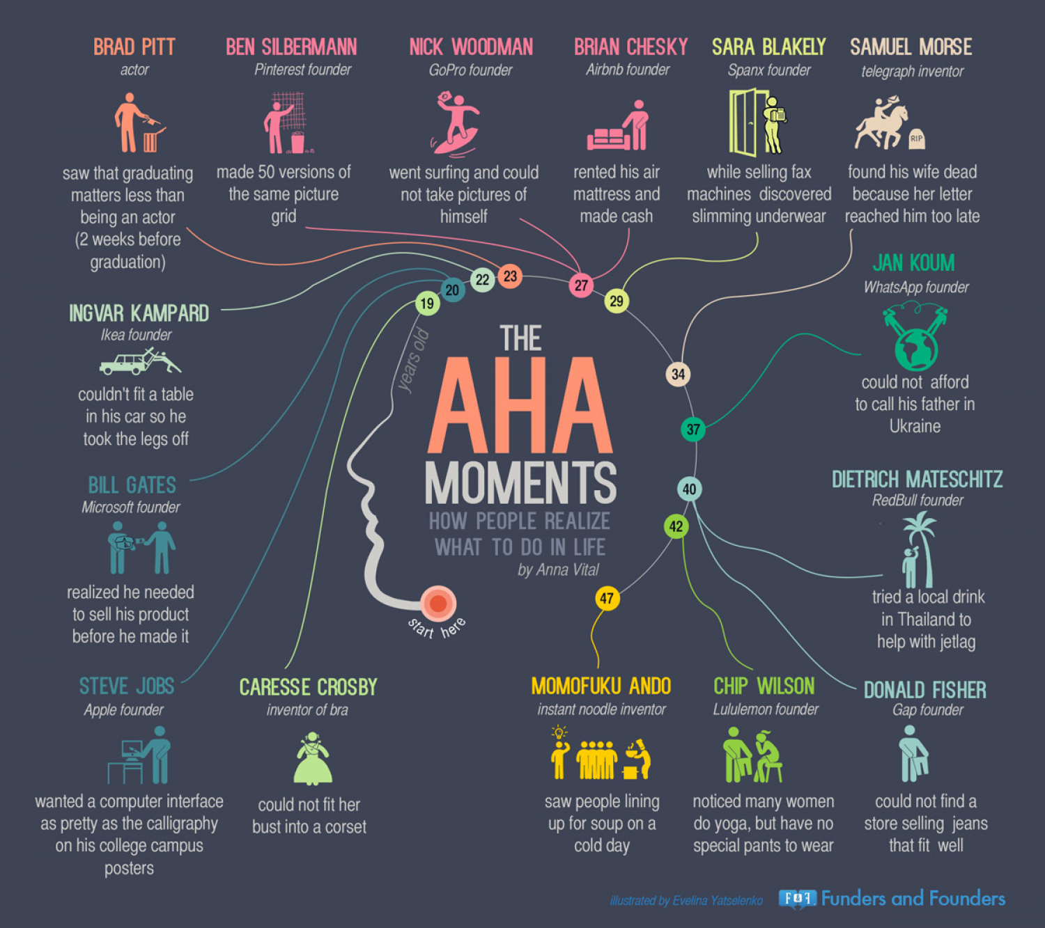 The Aha Moments: How People Realize What to Do in Life Infographic