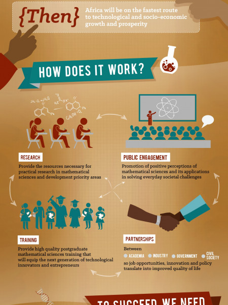 The AIMS Theory of Change-Advancing Africa into the 21st Century Infographic