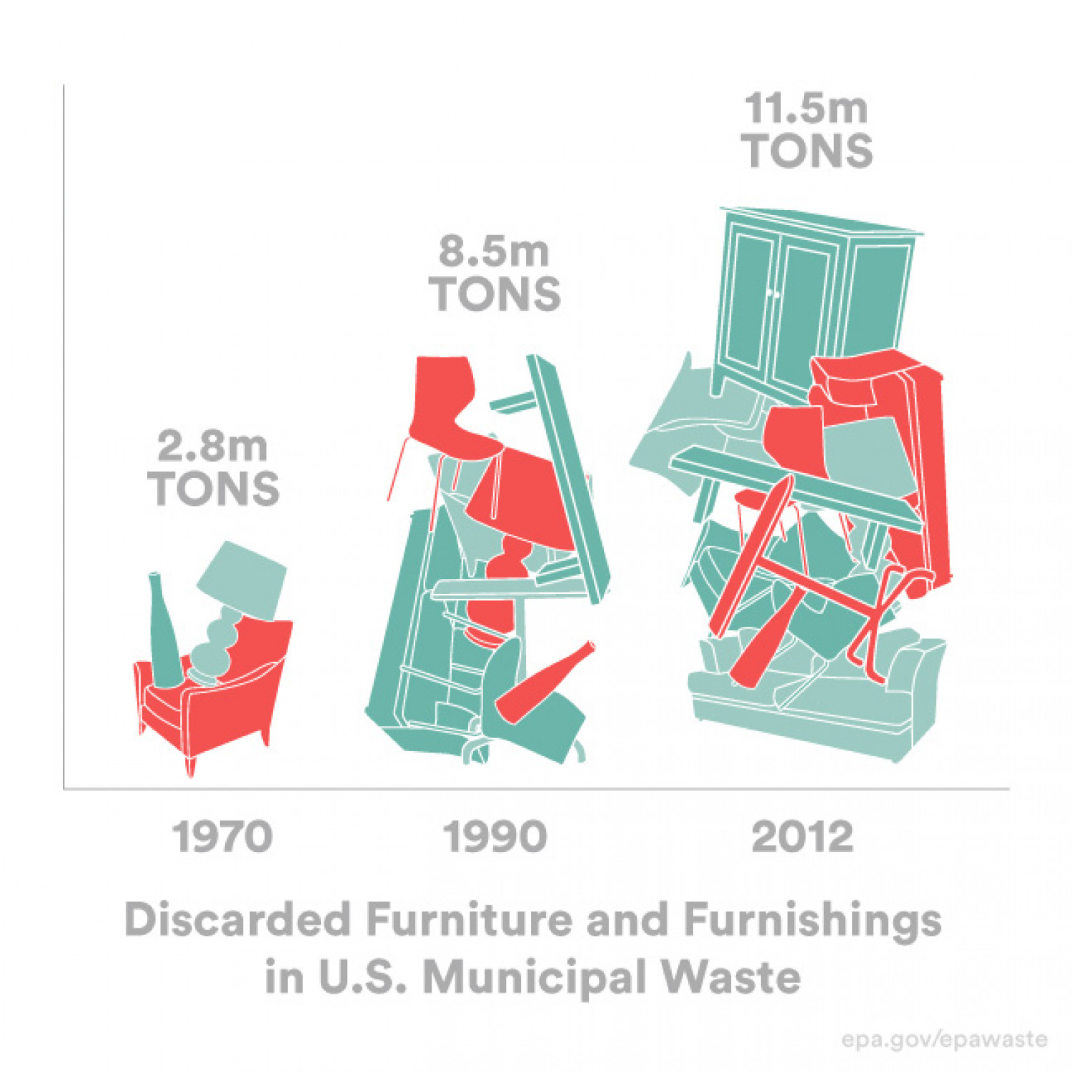 The Alarming Truth About Furniture Waste Infographic