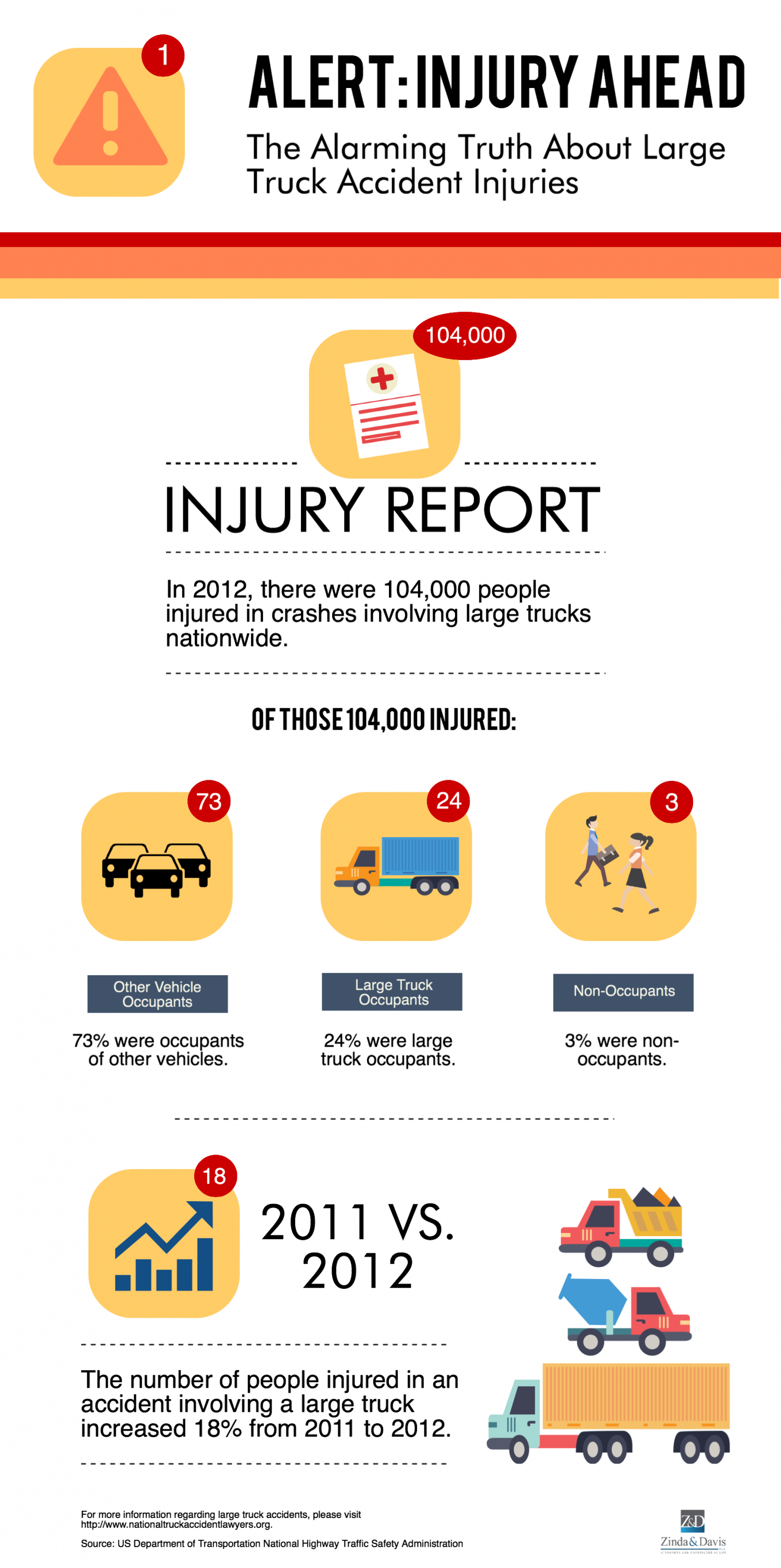 The Alarming Truth About Large Truck Accident Injuries Infographic