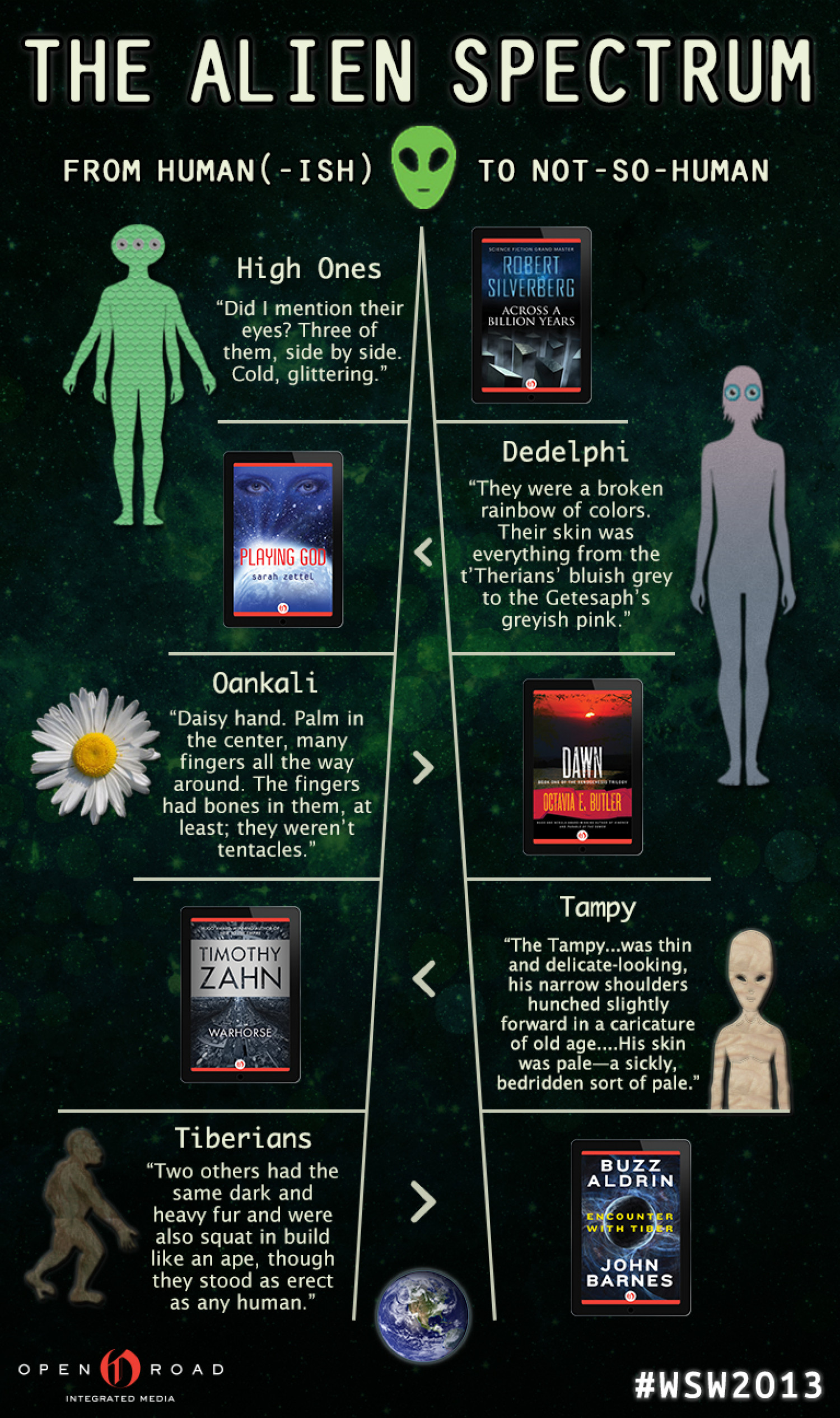 The Alien Spectrum: Is Anyone Out There? Infographic