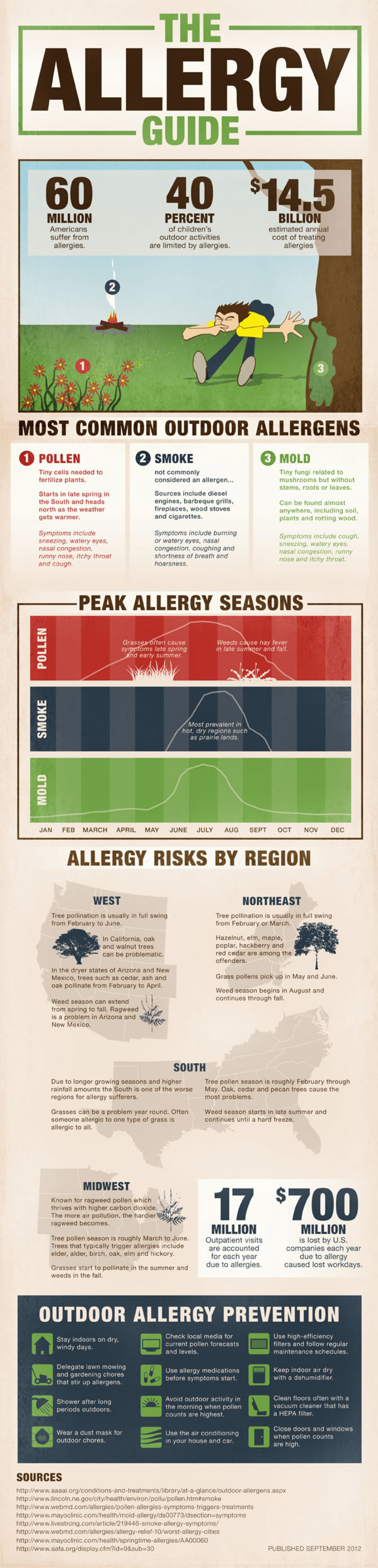 The Allergy Guide Infographic