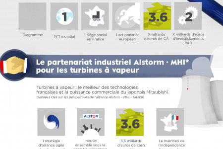 The Alstom case Infographic