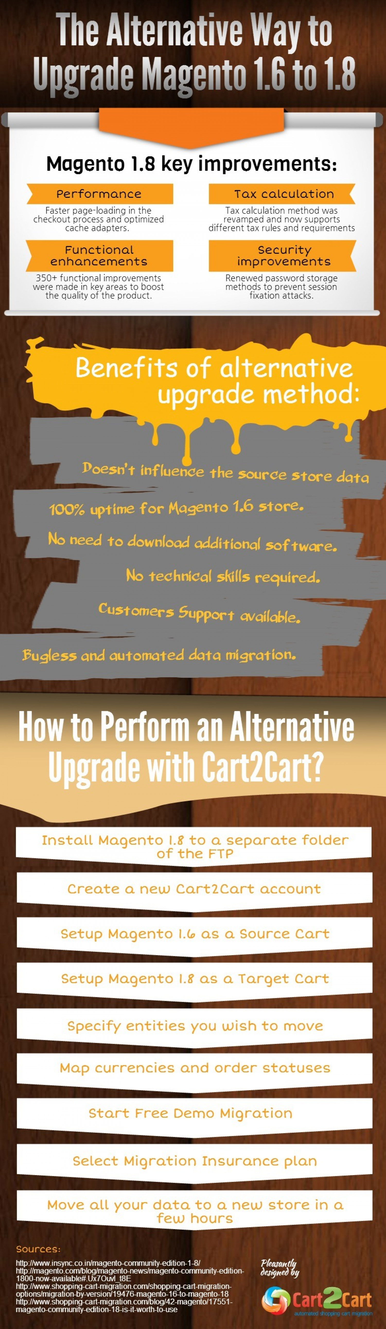 The Alternative Way to Upgrade Magento 1.6 to 1.8 Infographic