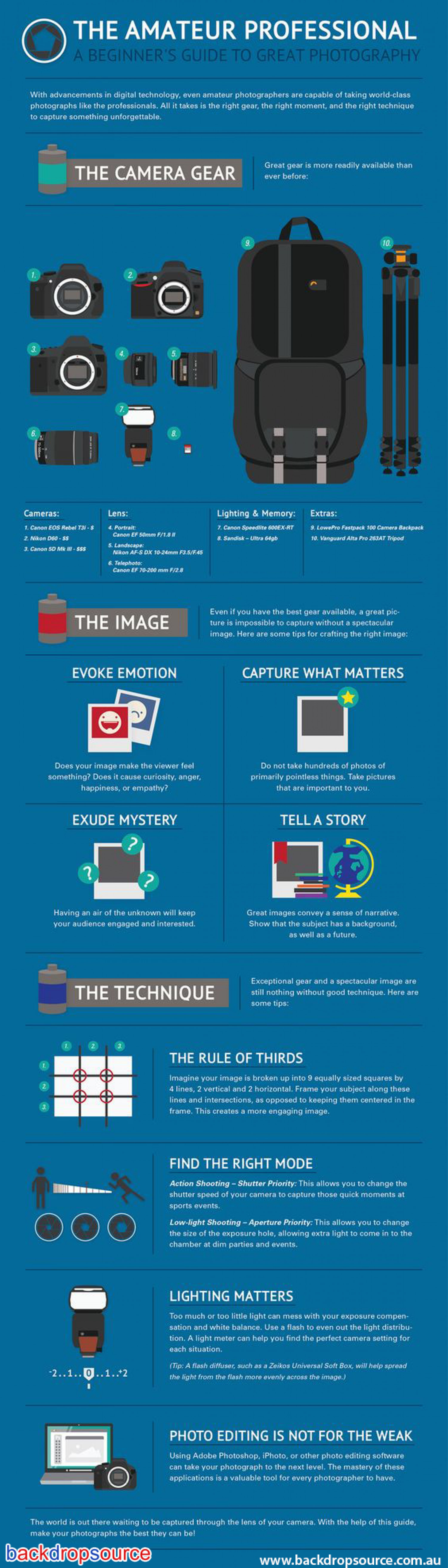 The AMATEUR Professional Photography Infographic