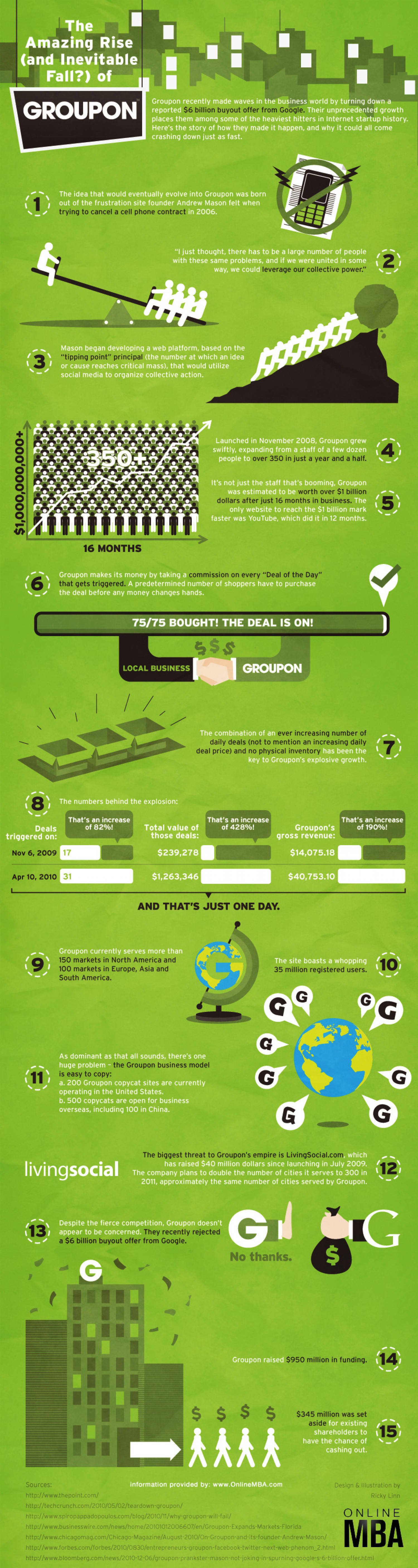 The Amazing Rise of Groupon Infographic