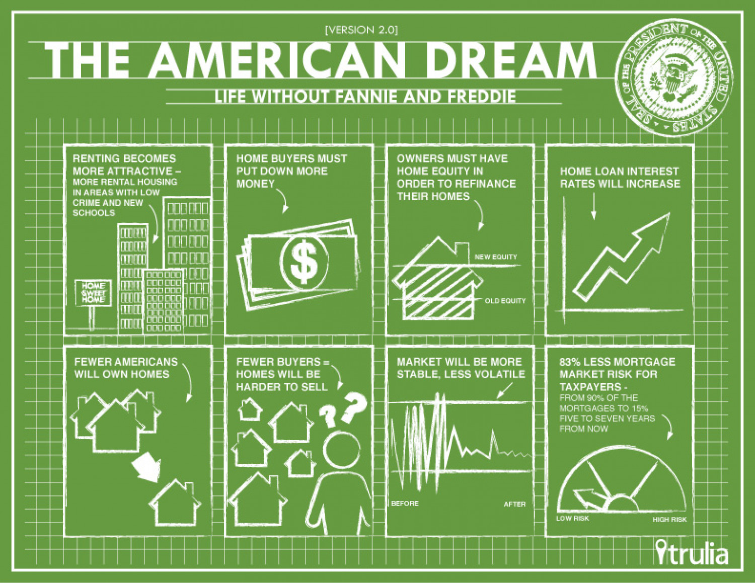 Quotes About The American Dream The American Dream  Visual.ly