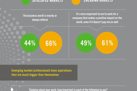 The American Dream is Alive in Emerging Markets Infographic