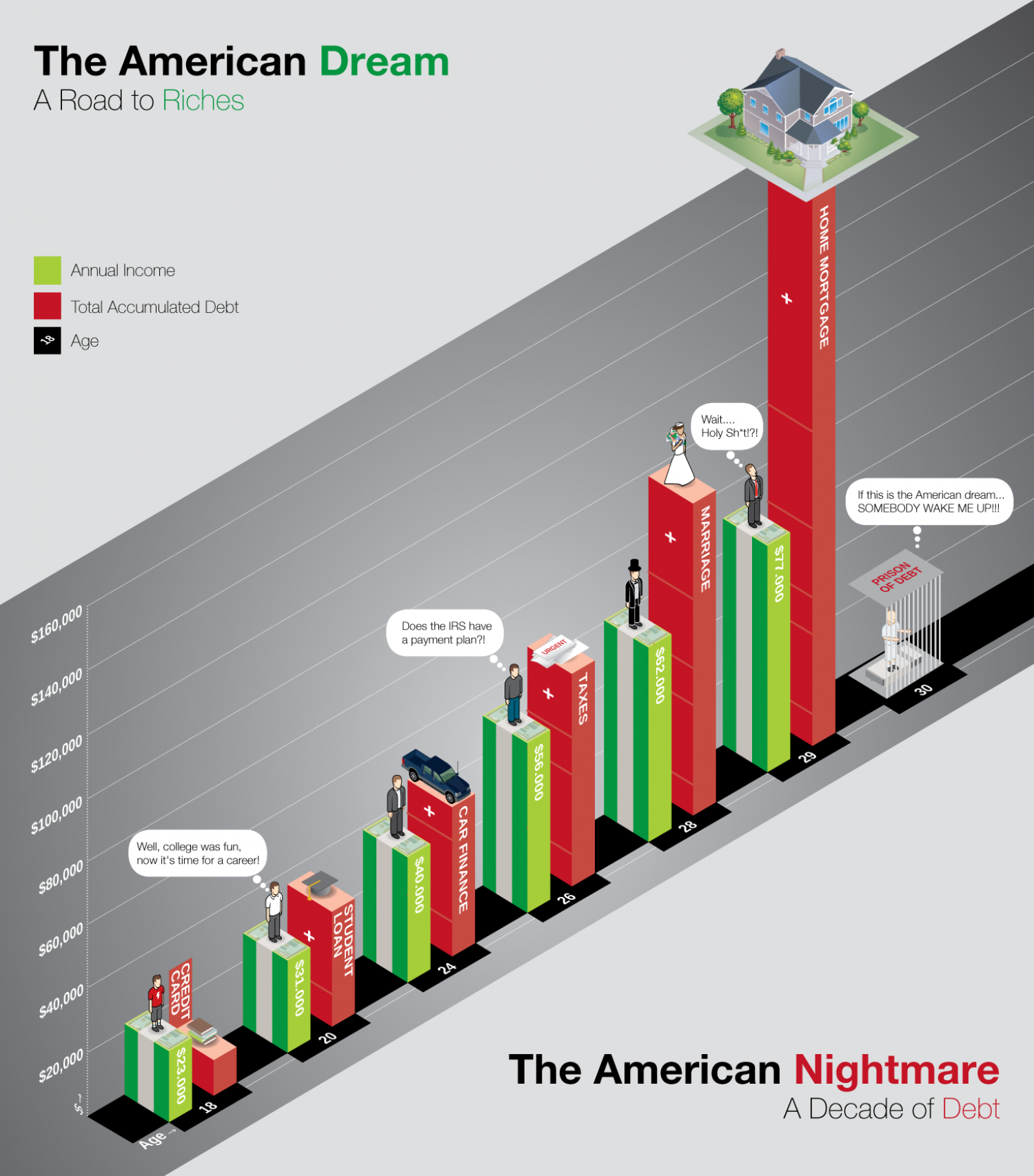 The American Dream: Pursuing Success by Constantly Applying for Loans Infographic