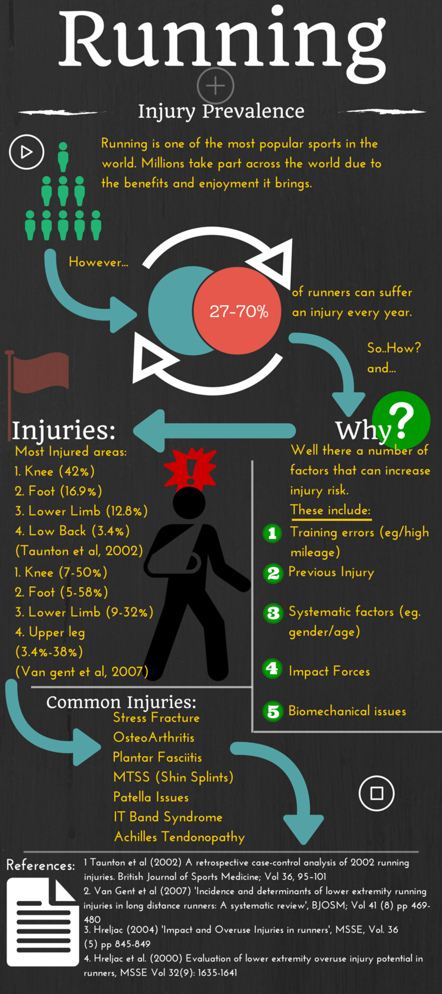 The Amount of injuries in Running Infographic