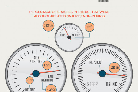 The Anatomy of a DUI  Infographic