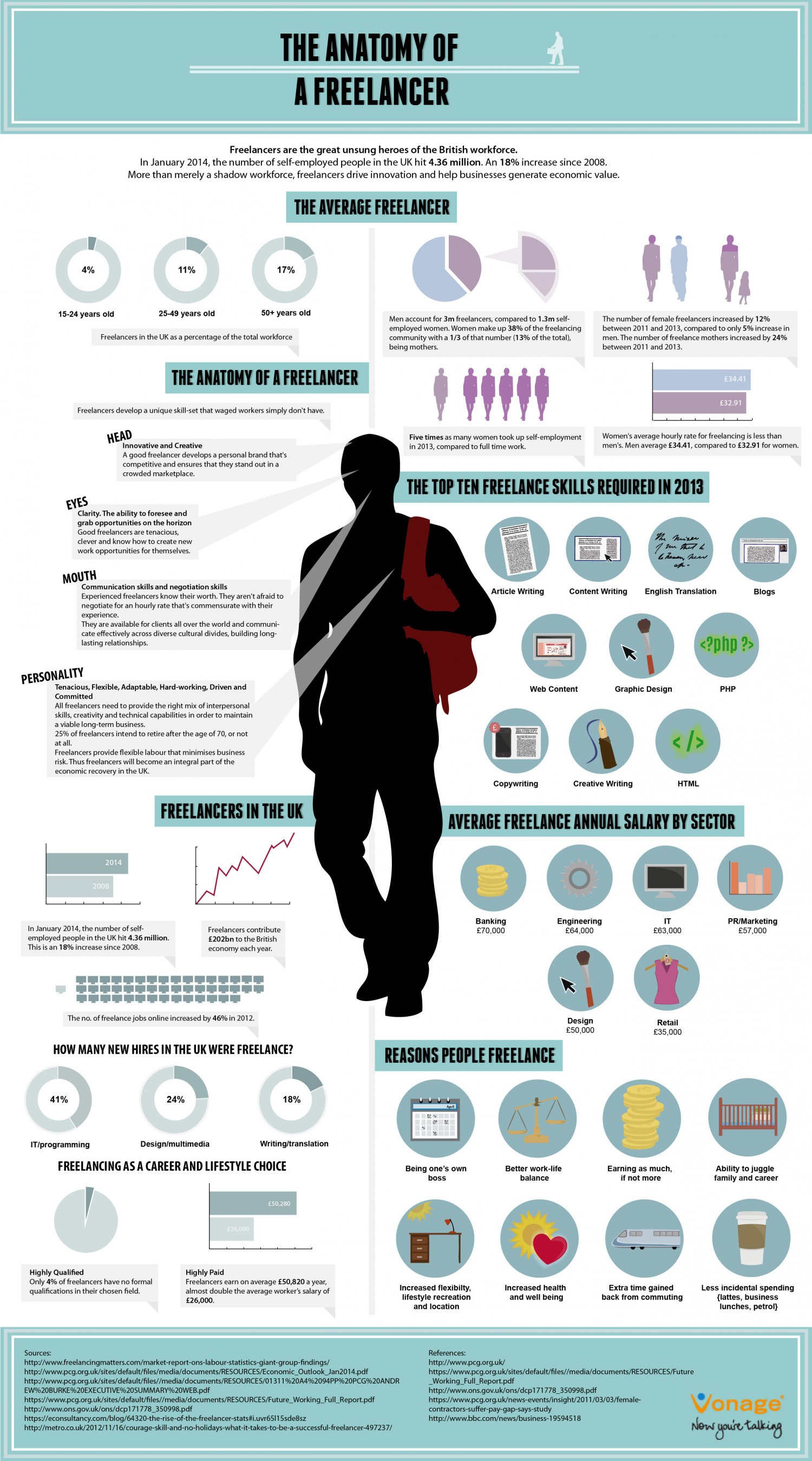 The anatomy of a freelancer Infographic