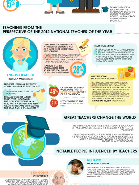 The Anatomy Of A Great Teacher Visual