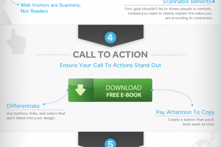 The Anatomy of a High Converting Landing Page Infographic