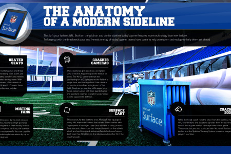 The Anatomy of a Modern Sideline Infographic