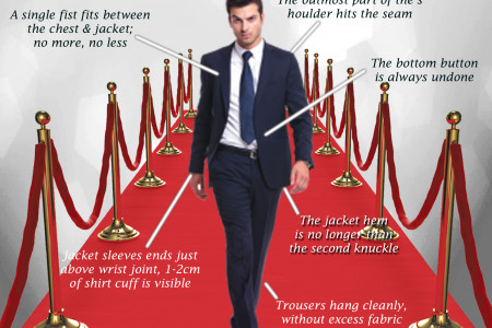 The Anatomy of a Perfect Fit Custom Suit Infographic