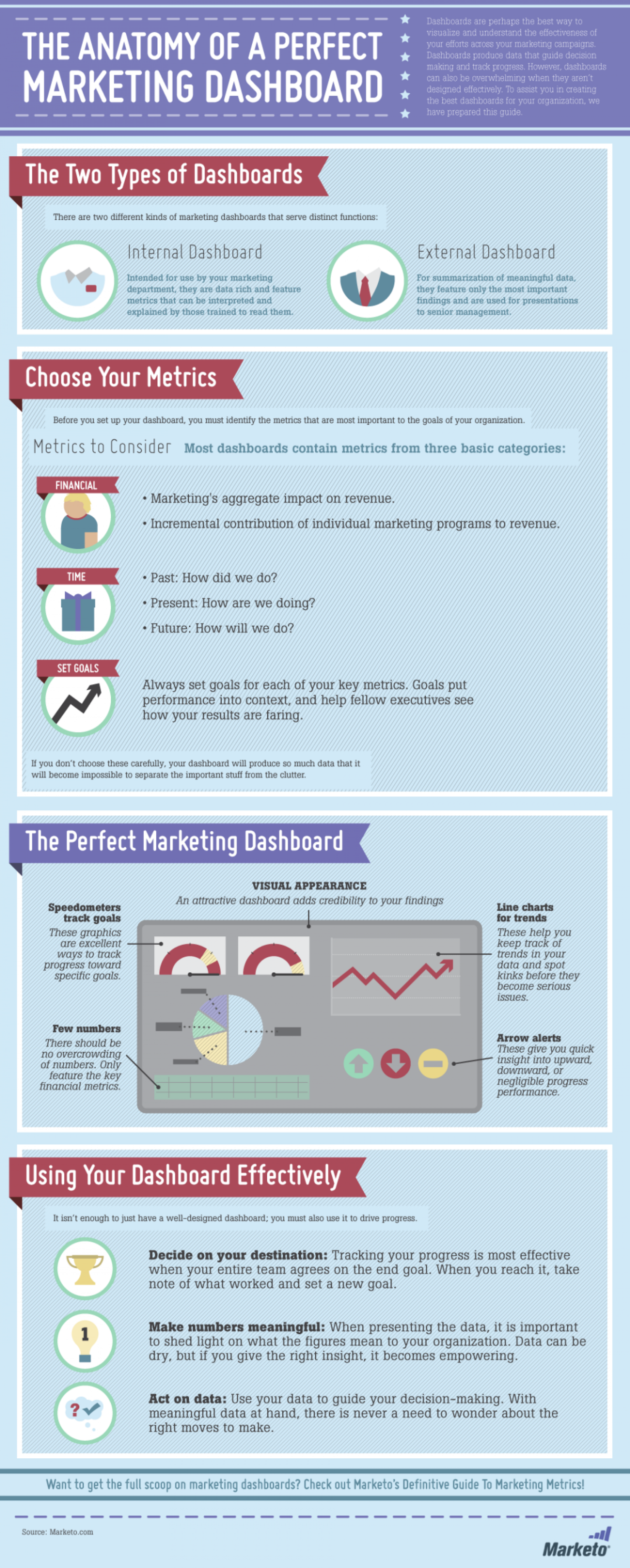 The Anatomy of a Perfect Marketing Dashboard | Visual.ly