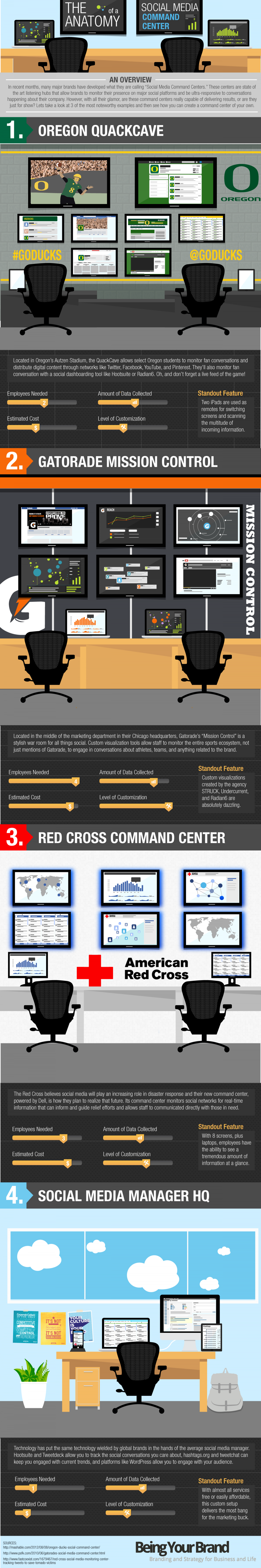 The Anatomy of a Social Media Command Center Infographic