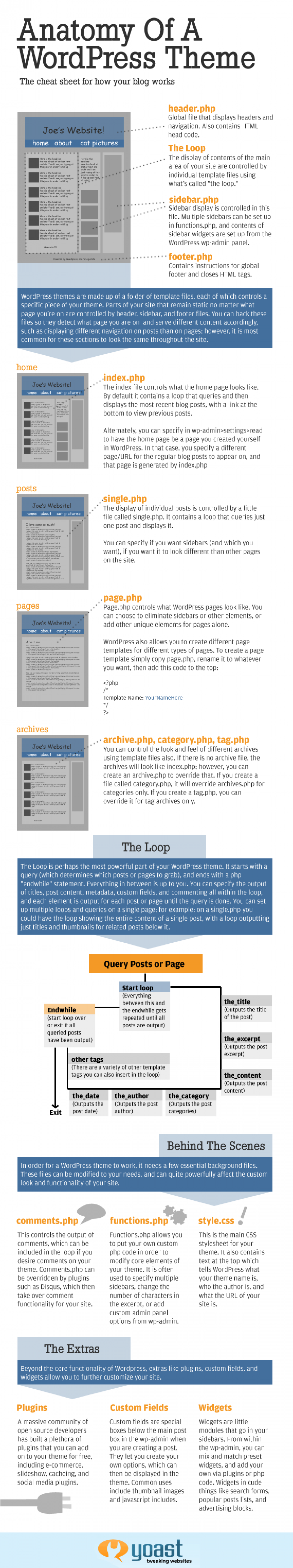 The Anatomy of a Word Press Theme Infographic