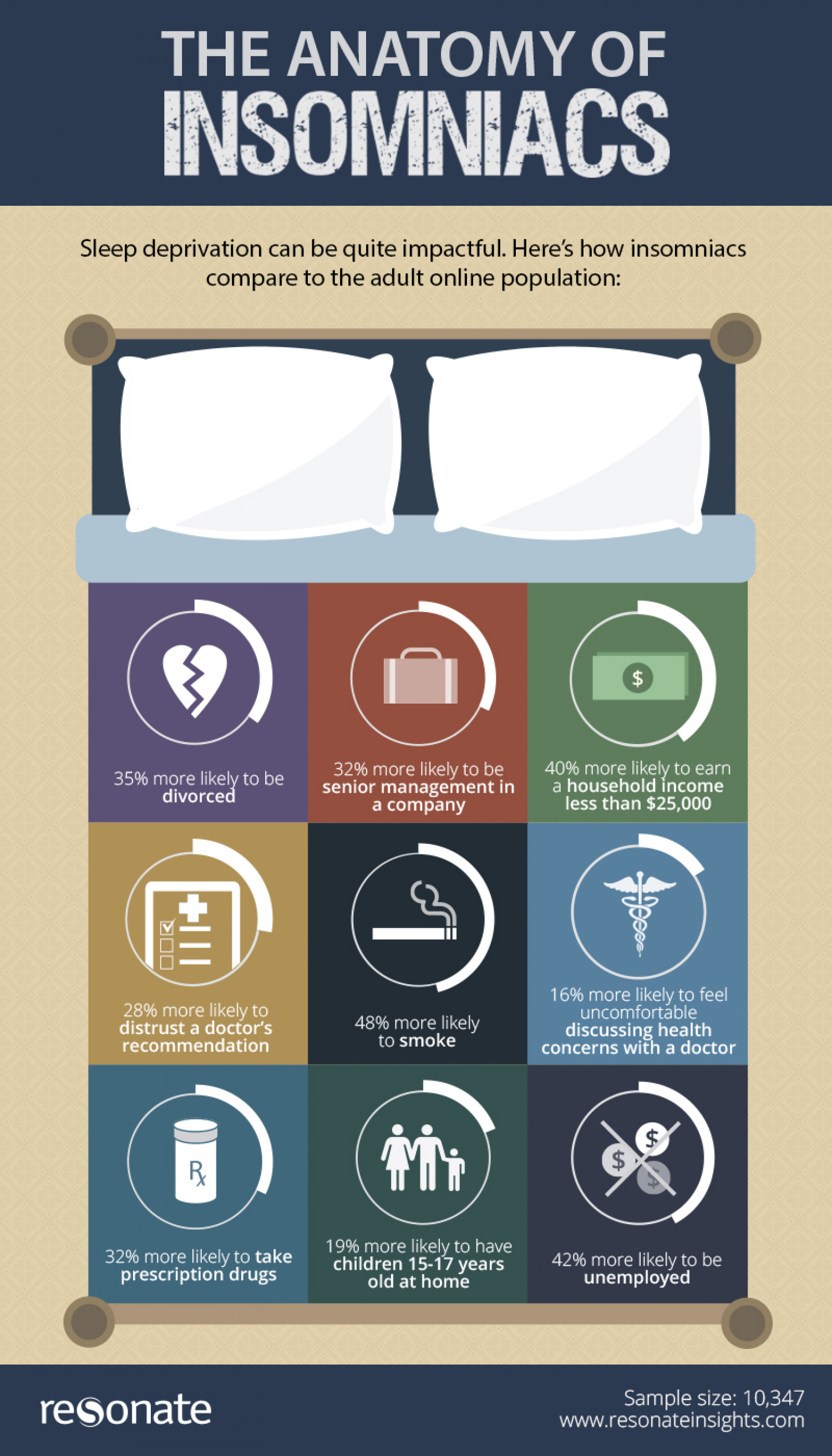 The Anatomy of an Insomniac Infographic