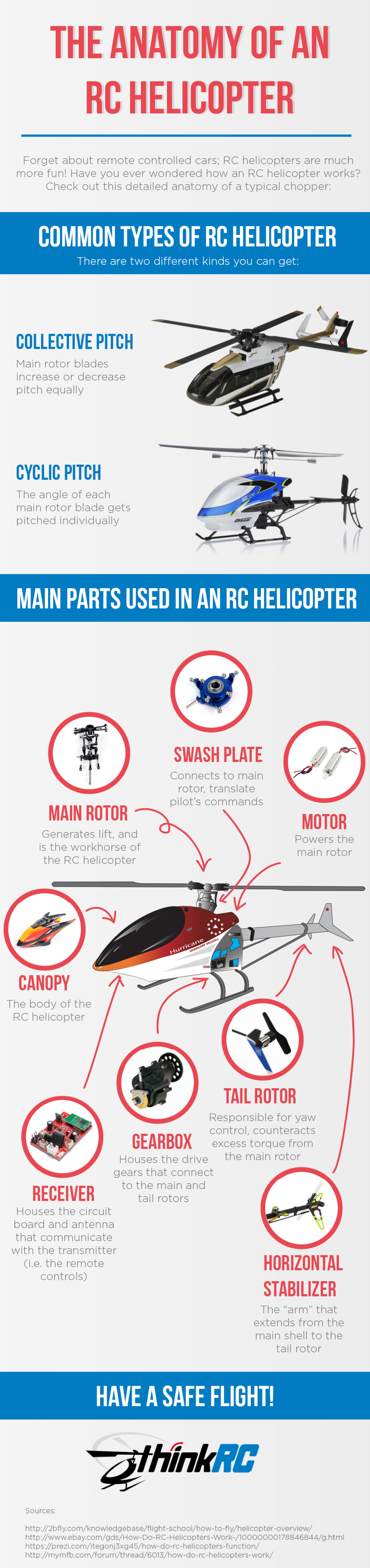 The Anatomy of an RC Helicopter | Visual.ly