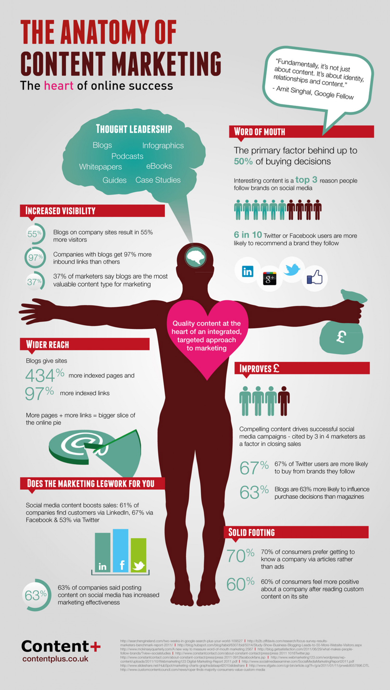 The Anatomy of Content Marketing: the heart of online success ...