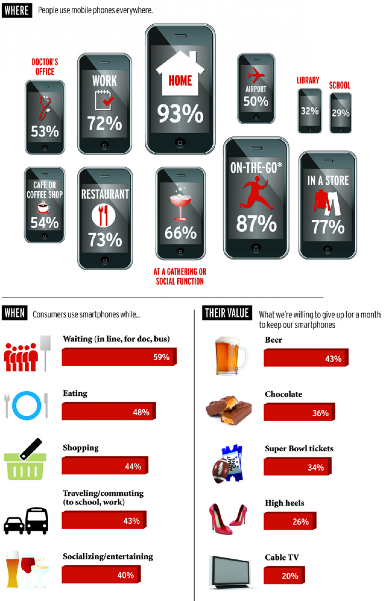The Anatomy of Mobile Phone Usage  Infographic