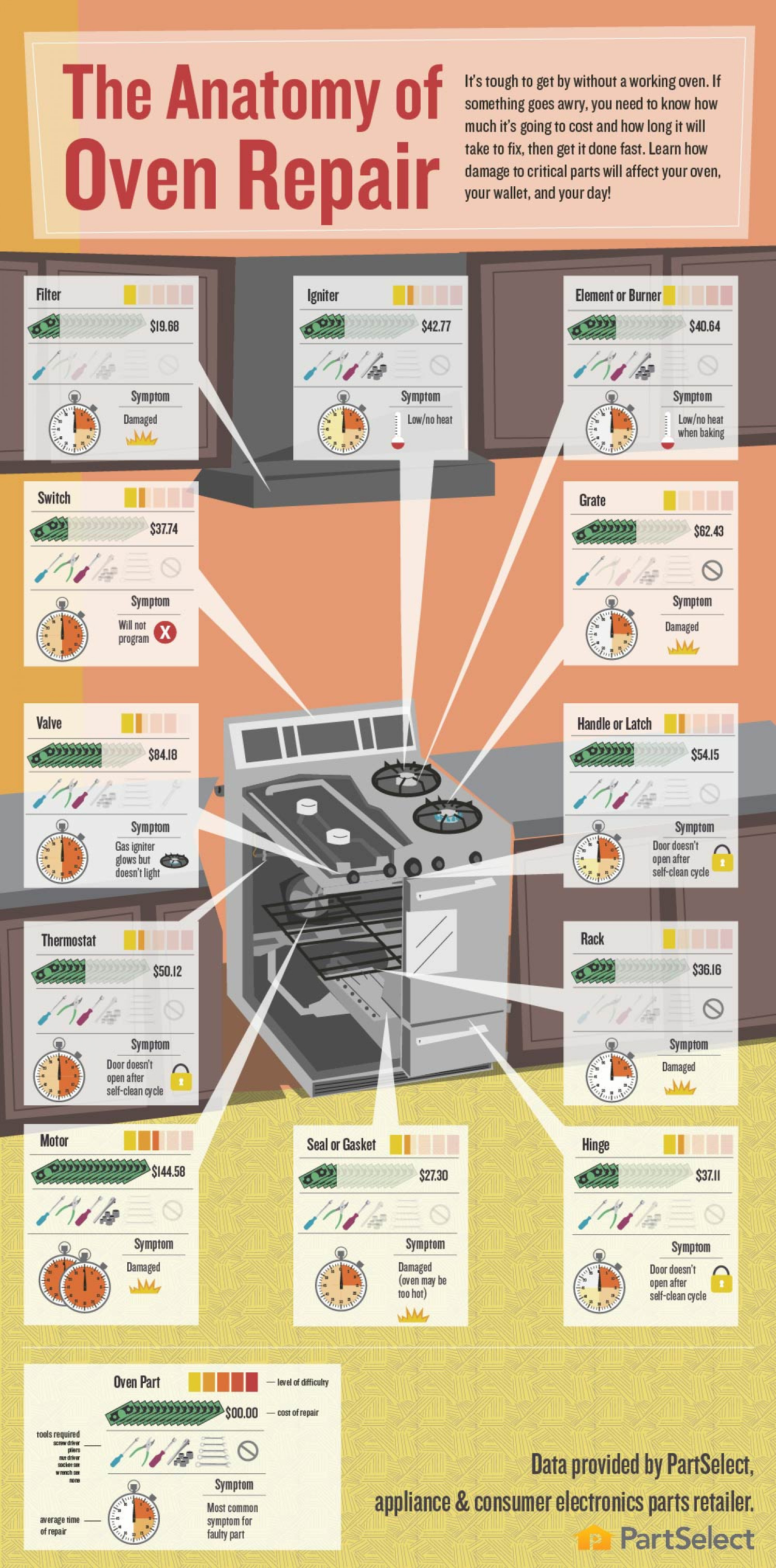 The Anatomy of Oven Repair Infographic