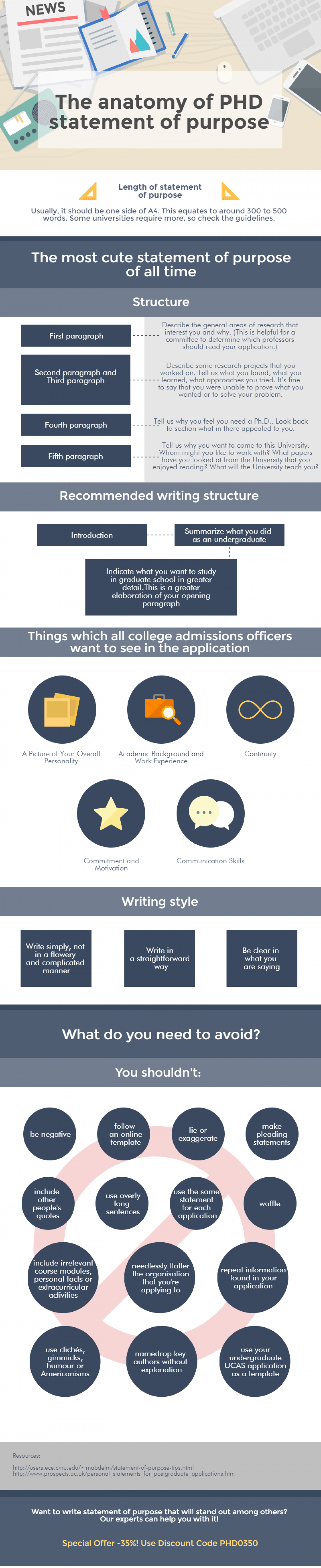 The Anatomy of PhD Statement of Purpose | Visual.ly