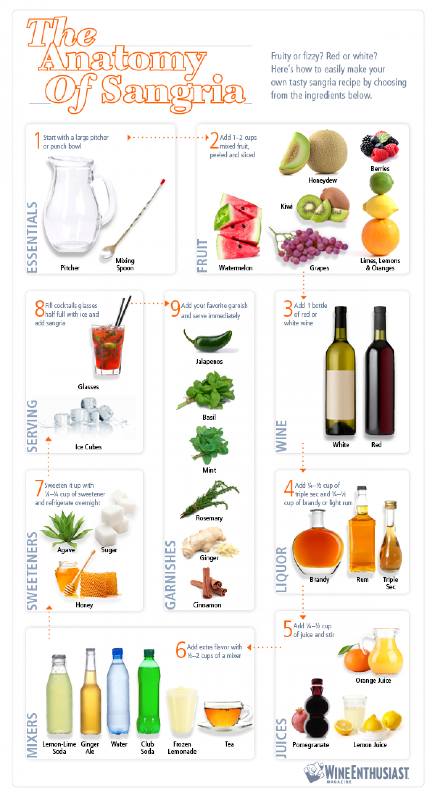 The Anatomy of Sangria | Visual.ly