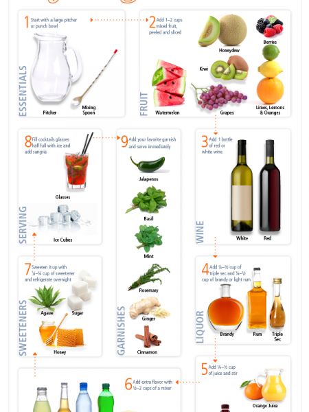 The Anatomy of Sangria Infographic