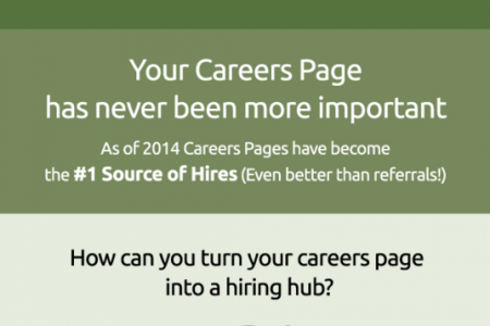 The Anatomy of the Perfect Careers Page Infographic