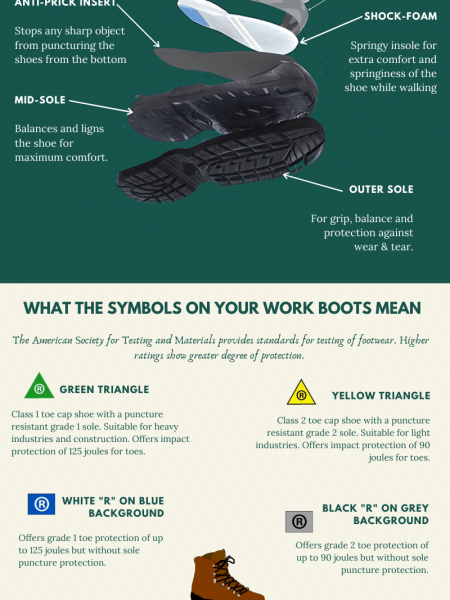 The Anatomy of Work Boots Infographic