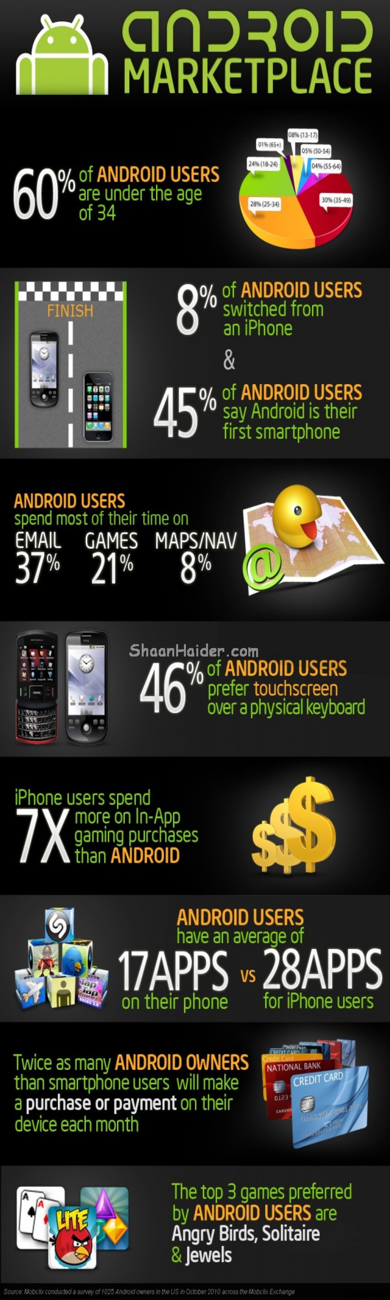 The Android Marketplace Infographic