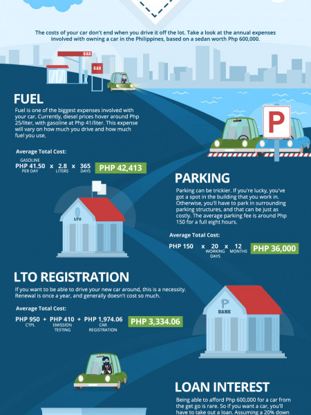 The Annual Cost of Owning a Car in the Philippines, 2015 Infographic