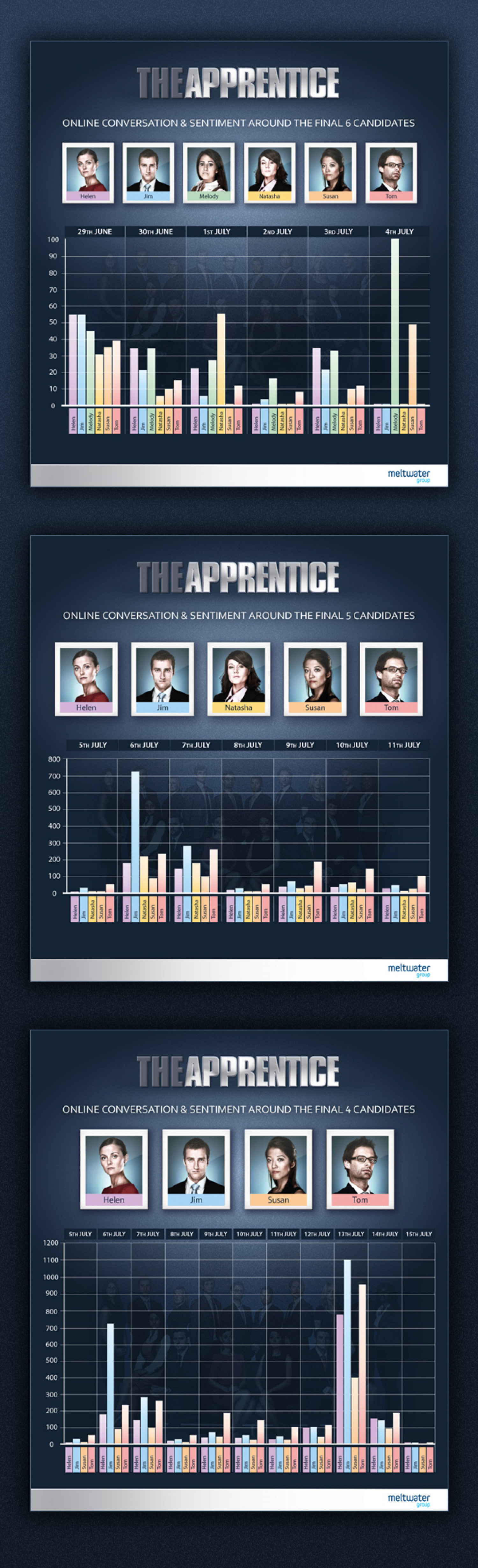 The Apprentice Infographic