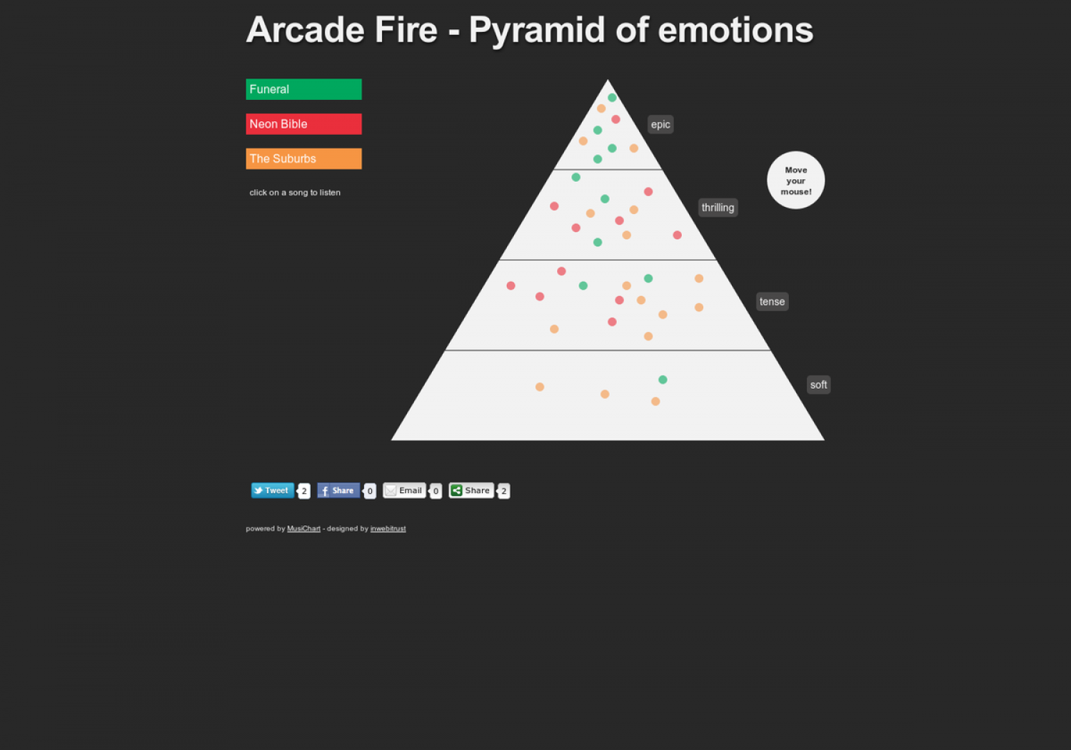 The Arcade Fire - Interactive Pyramid of emotions by songs Infographic