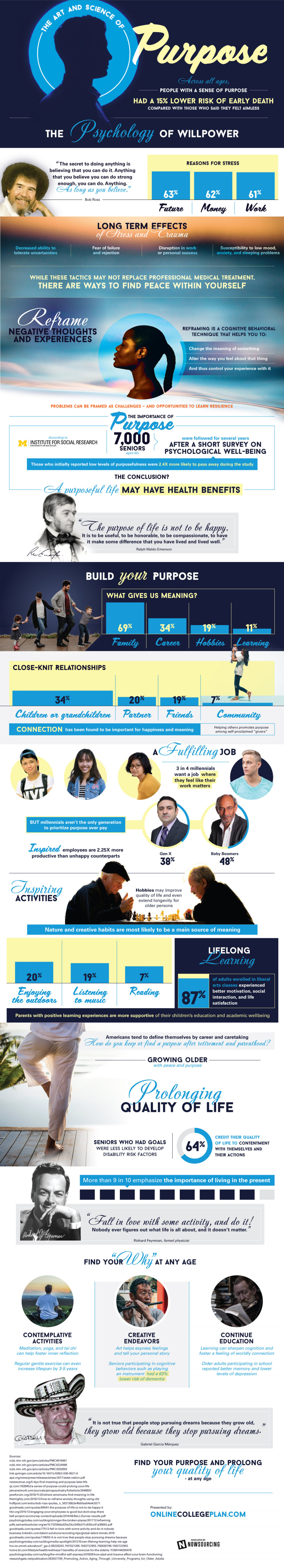 The Art & Science Of Purpose Infographic