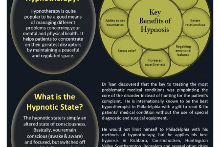The Art of Hypnosis By Dr. Tsan Infographic